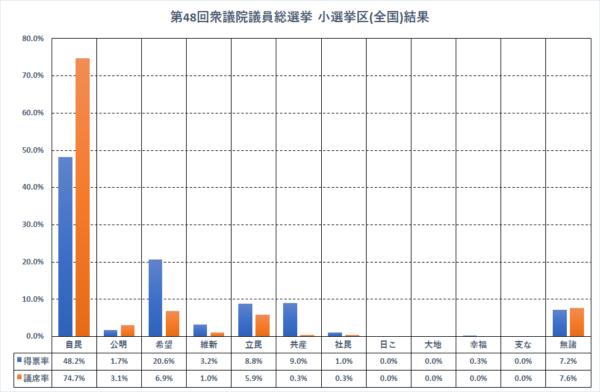 小選挙区(全国集計)